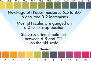 2-Second at Home Tests to Determine Your pH Level