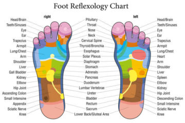 Foot Reflexology: 5 Pressure Points to Boost Your Metabolism & Lower Stress